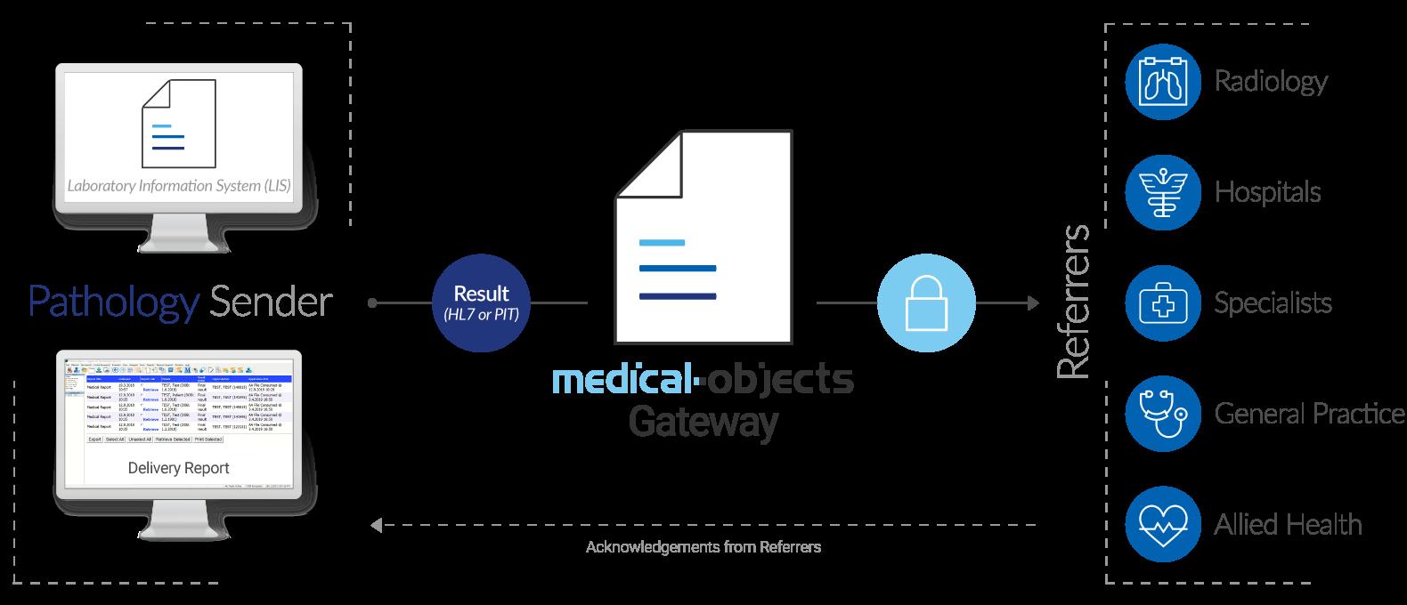 Pathology Gateway Edition Infographic