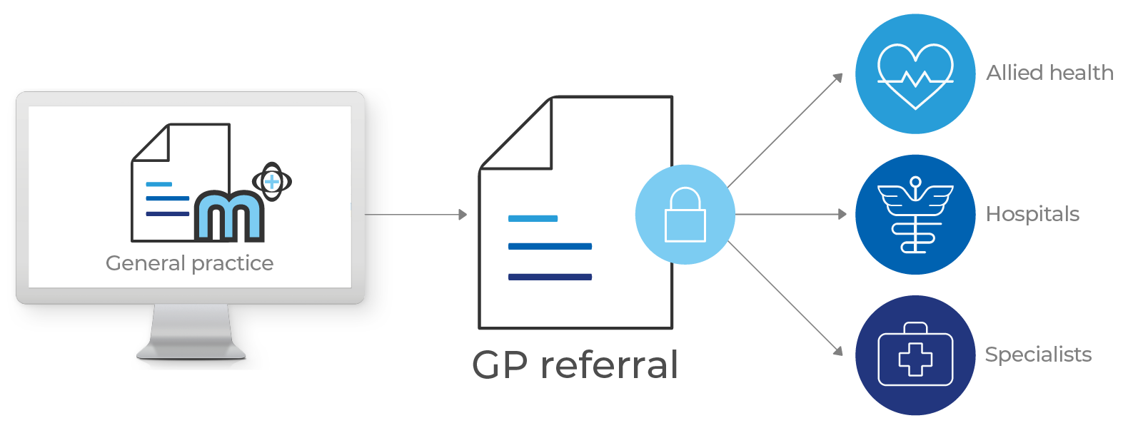 Medical-Objects Referral Client Infographic