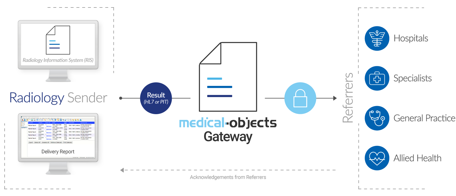 Radiology Gateway Edition Infographic